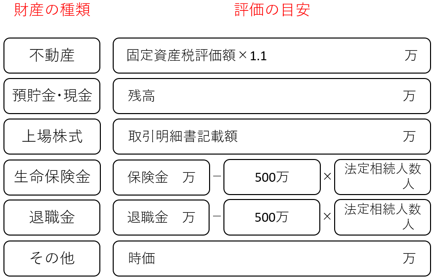 財産総額簡易計算表